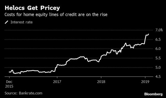 Home-Equity Loans in U.S. Cost Most in 11 Years