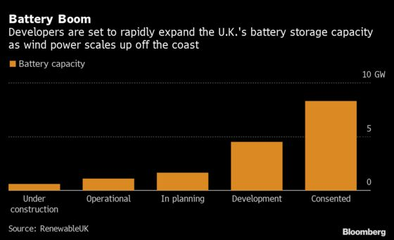 U.K. on Cusp of Battery Boom to Boost Renewable Power Supply