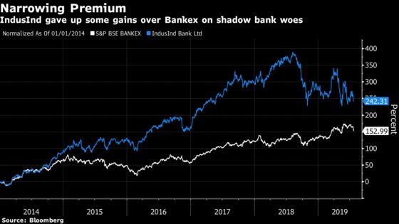 Latest Lender Hit by India Shadow Bank Stress Says Worst Is Over