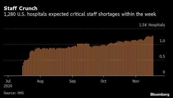 One in Five U.S. Hospitals Face Staffing Crises Within a Week