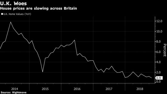 Central London Defies Worst U.K. Housing Market Since 2010