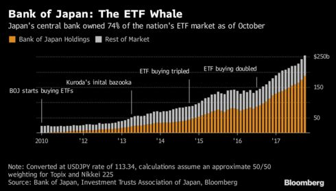 Image result for bank of japan owns stocks