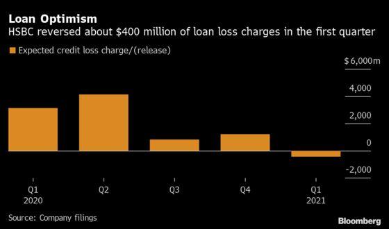 HSBC Profits Rise as U.K. Outlook Spurs Credit Loss Reversal