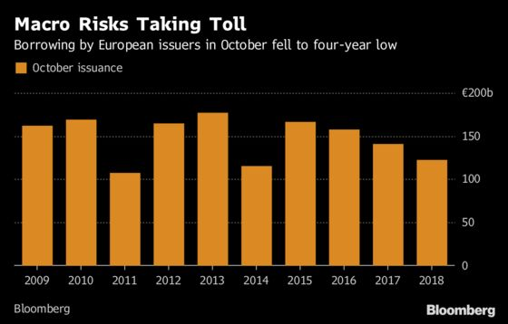 October Slump May Herald Quiet Year-End in Europe's Bond Market
