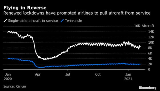 Airlines Withdraw Planes From Service in Reversal of Recovery