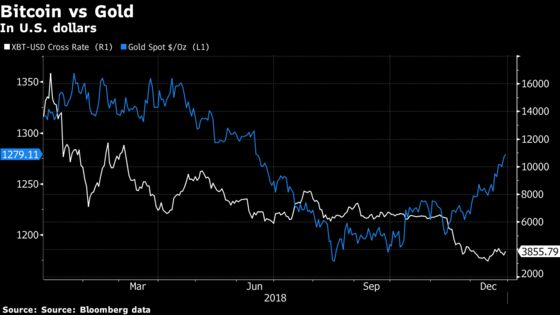 Crypto Mania Morphs From Digital Gold to What Was I Thinking?