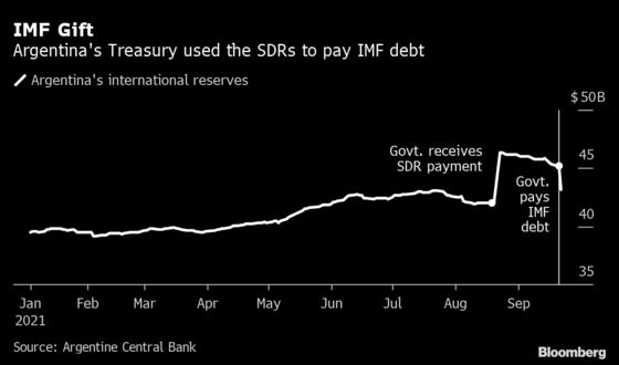 Argentina Revives Kirchner Accounting Moves to Ease Cash Crunch