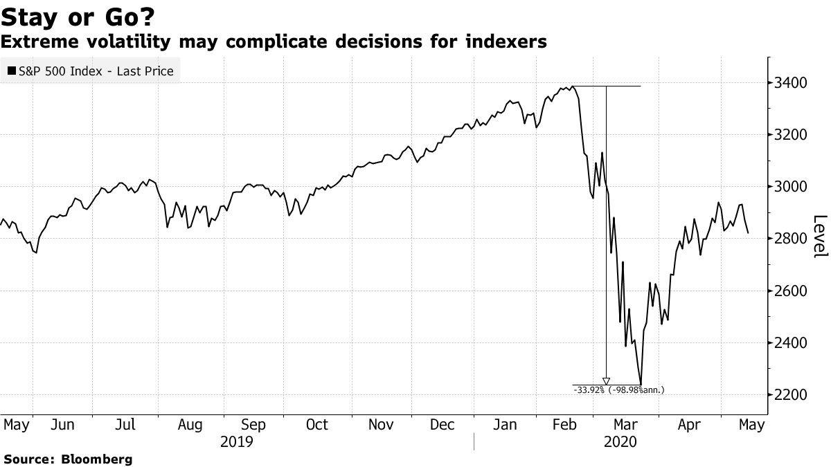 Extreme volatility may complicate decisions for indexers