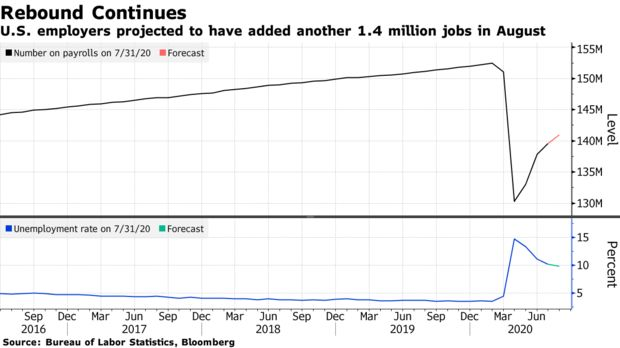 U.S. employers projected to have added another 1.4 million jobs in August
