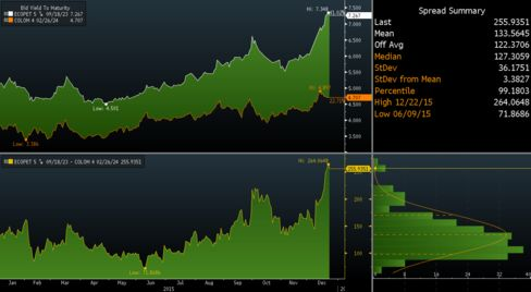 Yield gap for Ecopetrol's bonds and similar-maturity sovereign notes has widened