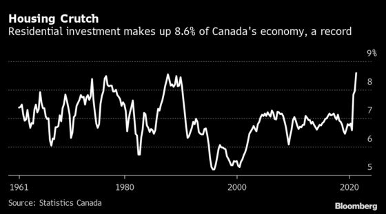 Housing Boom Helps Prop Up 5.6% Annualized Growth in Canada
