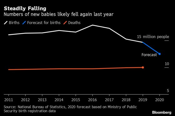 China Says Population Grew in 2020, Rebutting Report of Drop