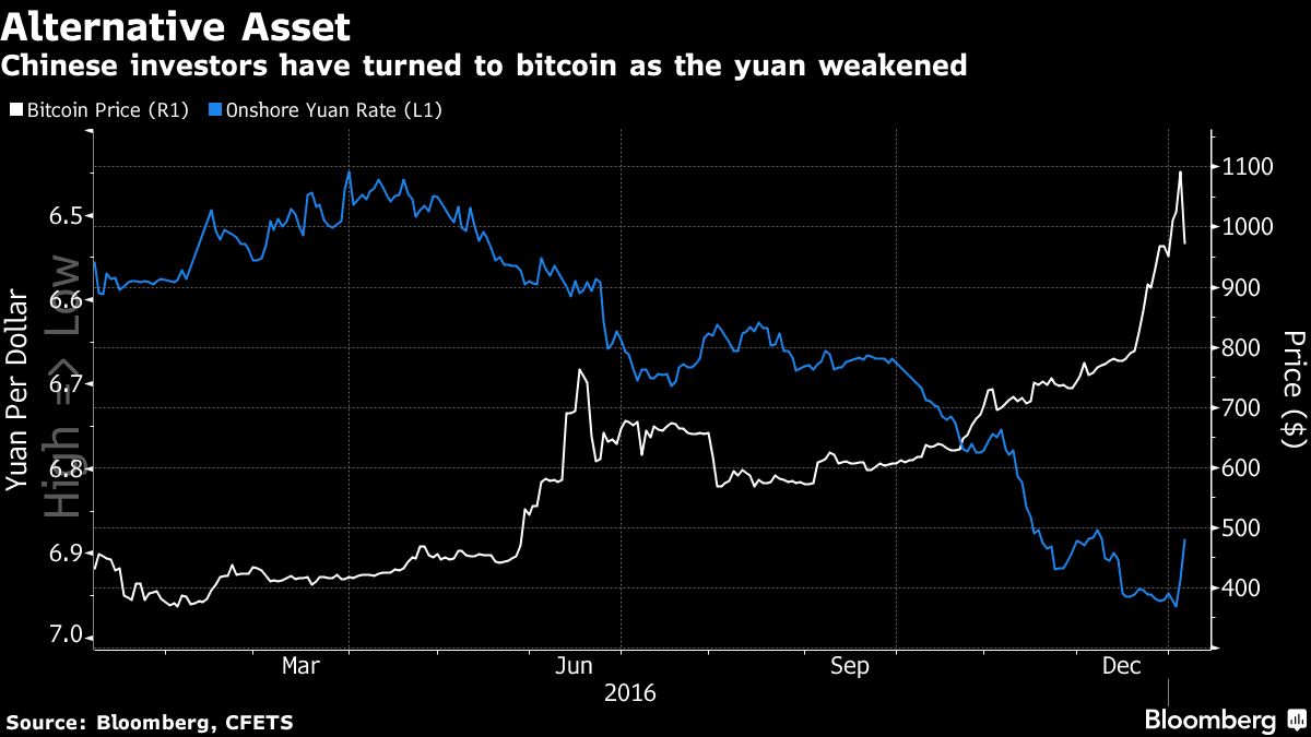 China move leaves digital currency in bit of bother