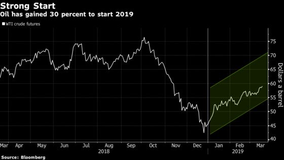 Oil Hits 2019 High as OPEC+ Re-Commits to Cuts in the Near Term