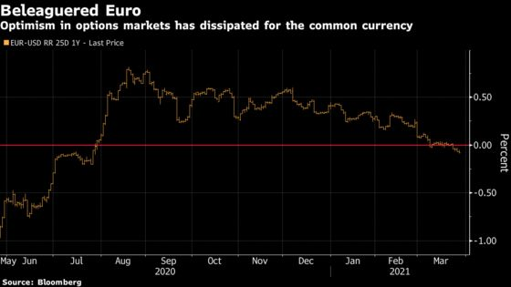 How Europe's Third Virus Wave Is Playing Out in Markets
