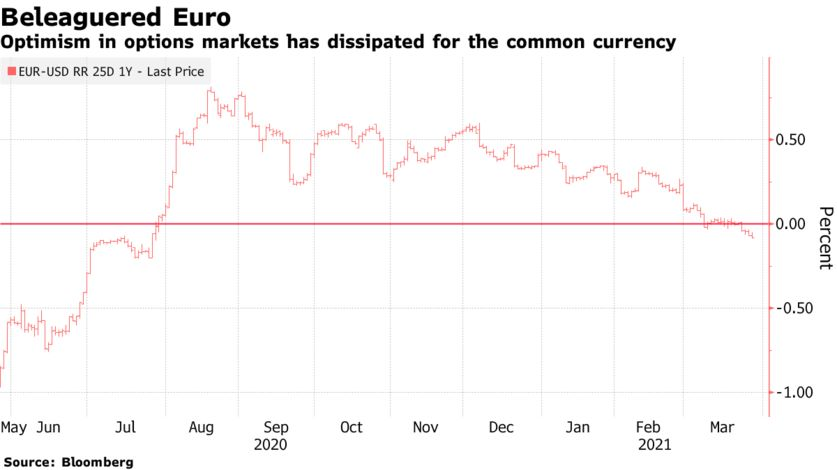 Optimism in options markets has dissipated for the common currency