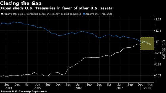 As Japan Dumps Treasuries, It's Piling Into Riskier U.S. Assets