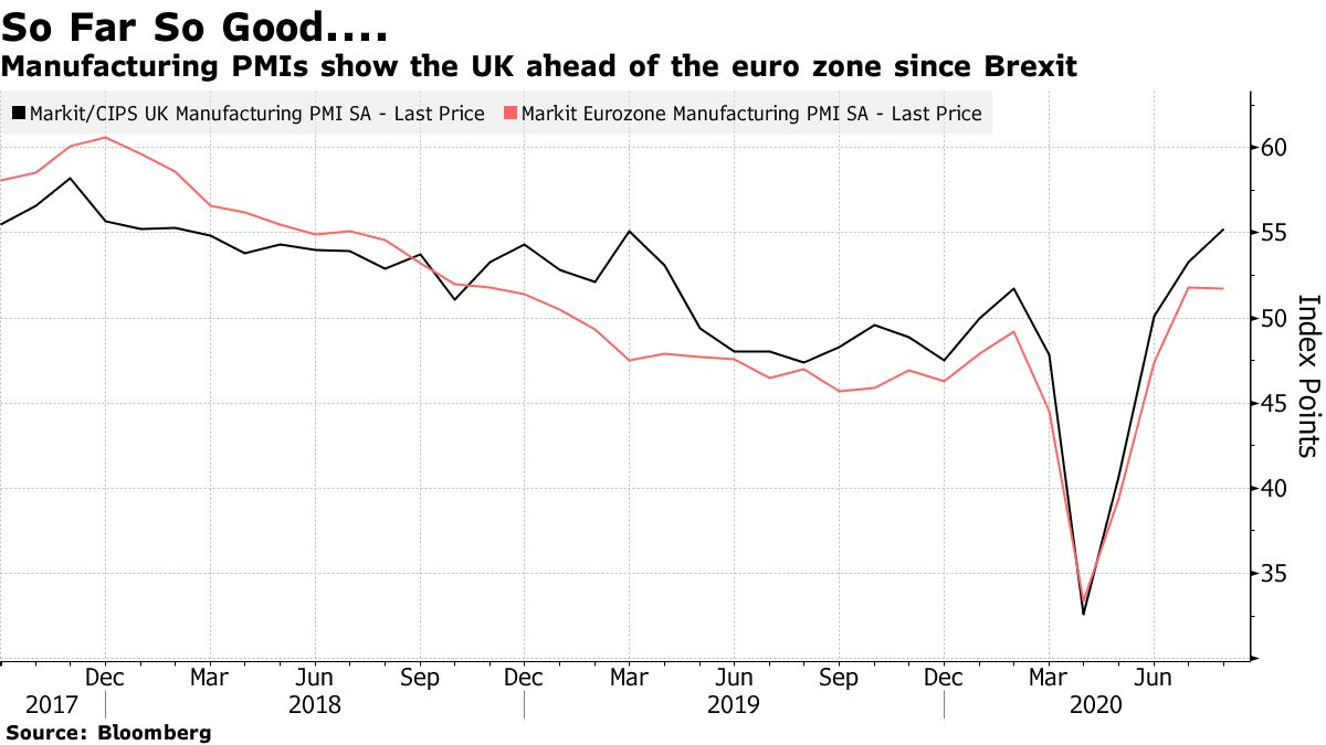 Manufacturing PMIs show the UK ahead of the euro zone since Brexit