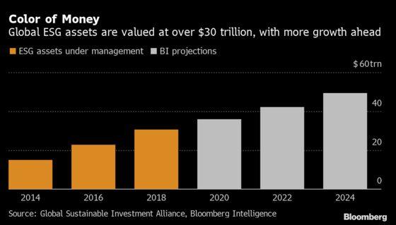 JPMorgan Plots Derivatives Path Into New Era of ESG Finance