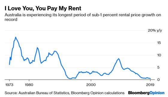 How Foreigners Helped Cool Australian Housing