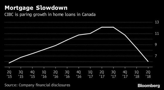 CIBC's Mortgage Growth Cools as Profit Beats Estimates