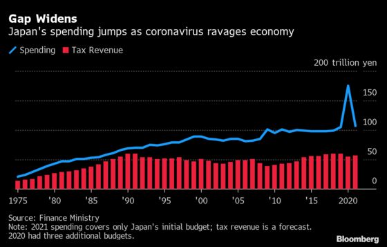 Japan Approves Record $1 Trillion Budget for Next Year
