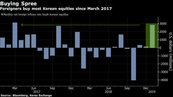 Top Invesco Fund Favors Korea as Foreigners Gobble Up Stocks