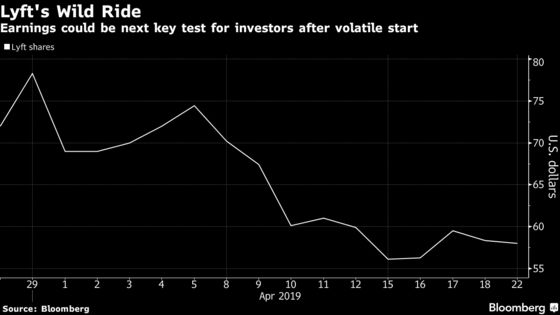 Lyft's Looming Results Don't Inspire Analyst Confidence