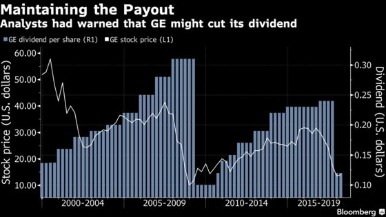 GE Surprises Wall Street by Keeping Imperiled Dividend Intact