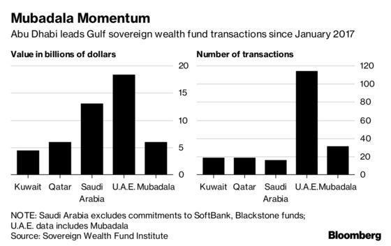Mubadala Dealmaking Surges to Dwarf Mid-East Peers -- For Now