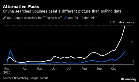 Google Searches for 'Trump Win' Outpace Those for Biden Victory