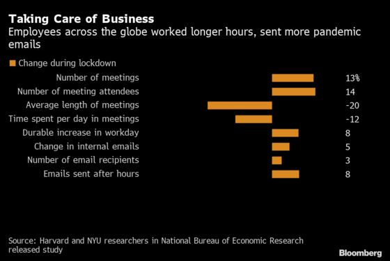 The Pandemic Workday Is 48 MinutesLonger and Has More Meetings