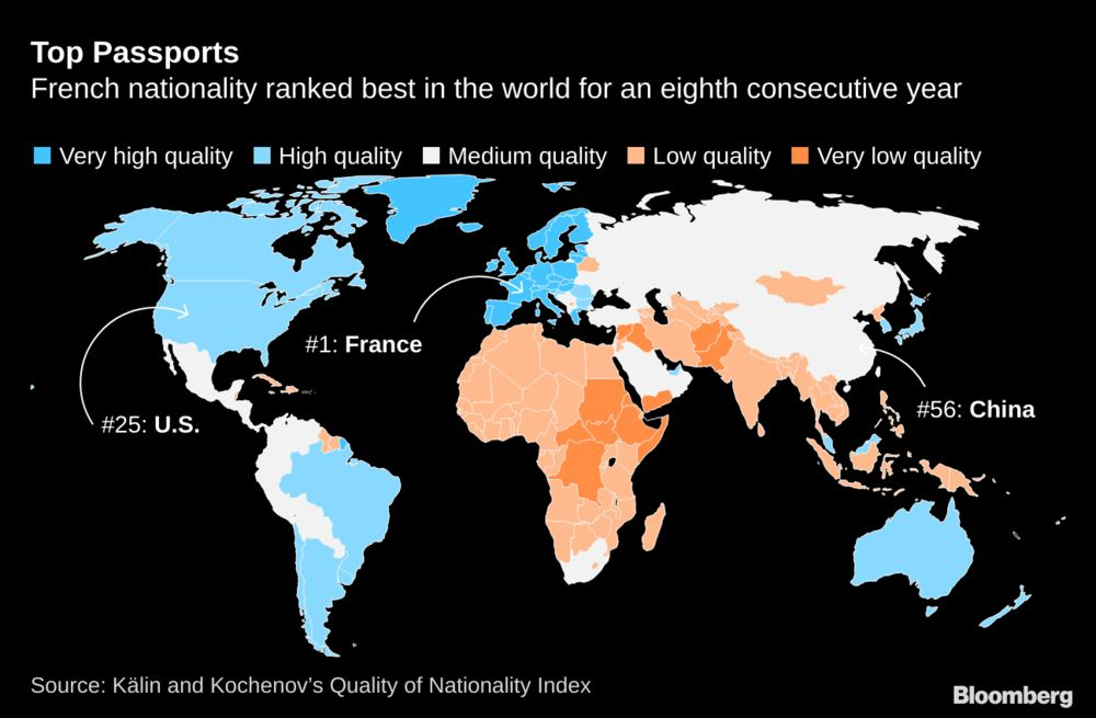 French Nationality Ranked No. 1 Globally for Eighth Year ...