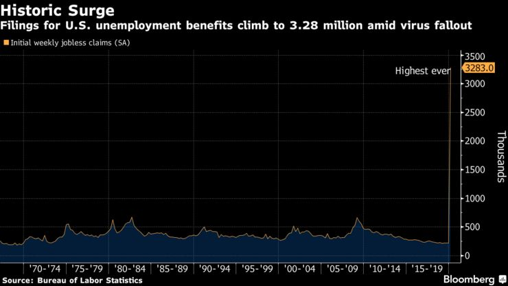 Filings for U.S. unemployment benefits climb to 3.28 million amid virus fallout