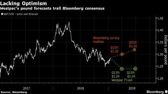 The Pound's Most-Accurate Forecaster Says It Will Slip Another 3%