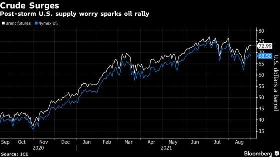 Oil Rallies to Six-Week High as U.S. Crude Stockpiles Tighten