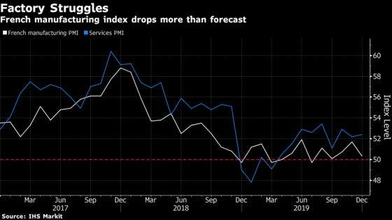 French Manufacturing Stalls in Setback to Stabilization Hopes