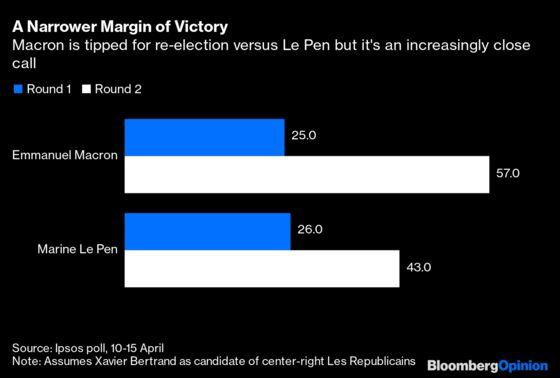 Marine Le Pen Doubles Macron's Pandemic Pressure