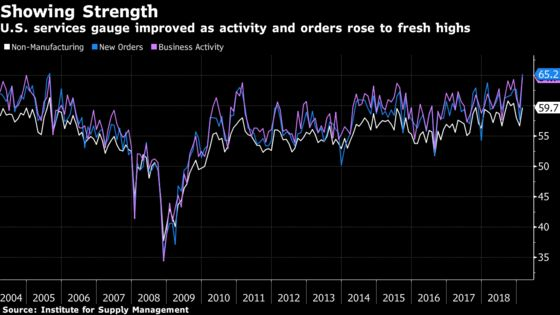 U.S. Services Gauge Tops Forecast in Sign of Economic Health