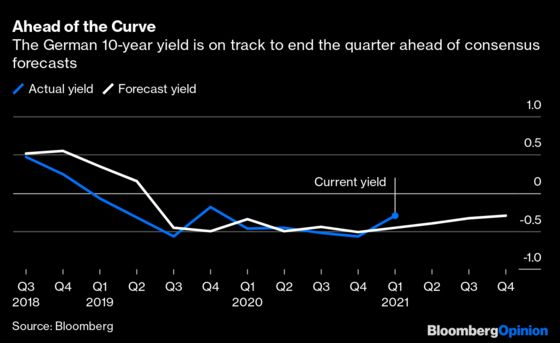 Frankfurt, We Have a Problem. Bond Yields Are Rising