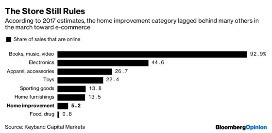Lowe's Faces a Built-In Hurdle to Close $30 Billion Gap