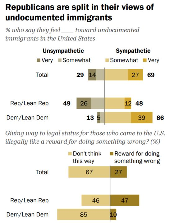Despite Trump, American Support for Legal Immigration Is Growing