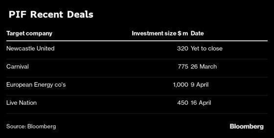 Saudi Arabia Wealth Fund Builds Team to Hunt for Global Bargains