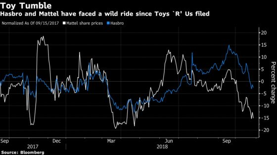 Toymakers Continue to Feel the Pain From Toys 'R' Us Loss