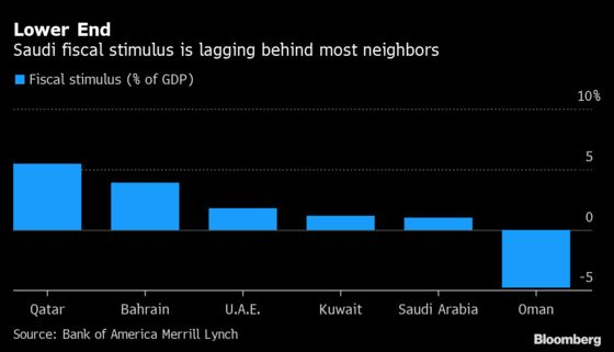 This Has Changed Everything: Oil Shakes Saudi Economy