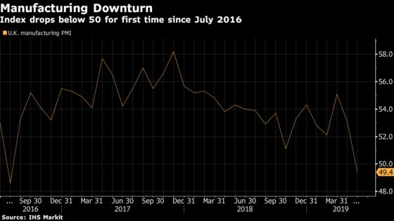 U.K. Manufacturing Slips Into Contraction After Brexit Delay