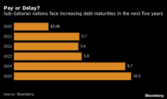Bond Rally Poses Dilemma for Africa Issuers Facing Debt Wall