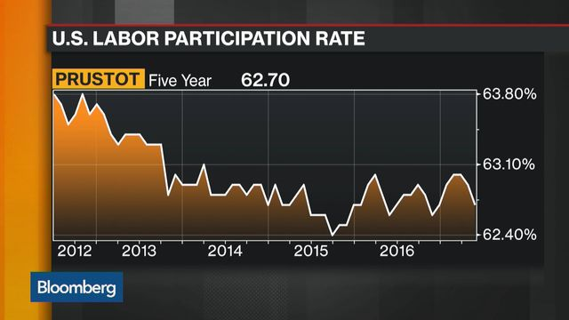 Private sector job growth rebounds to 'rip-roaring' pace in May, ADP says
