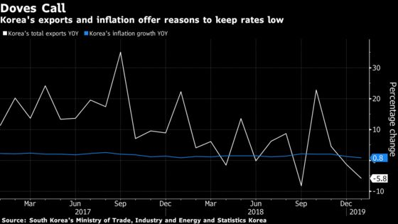 Bank of Korea Decision Guide: On Hold as Inflation, Exports Wane
