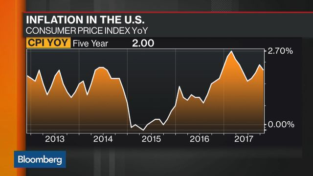 Will US inflation data support the planned interest rate hike?
